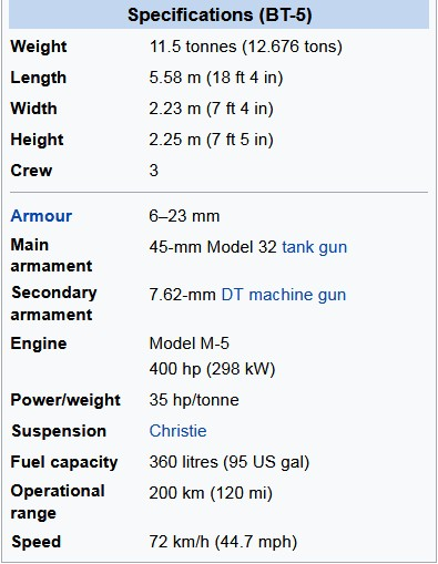 Tank BT-5 Technical Specifications