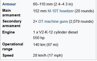 Tank KV-2 Technical Specifications