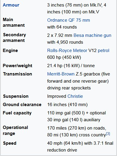 Tank Cromwell Technical Specifications
