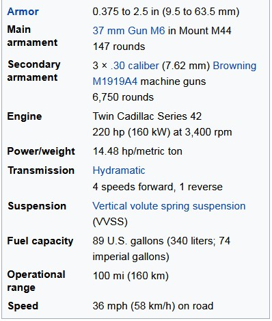Tank M3 Stuart Technical Specifications