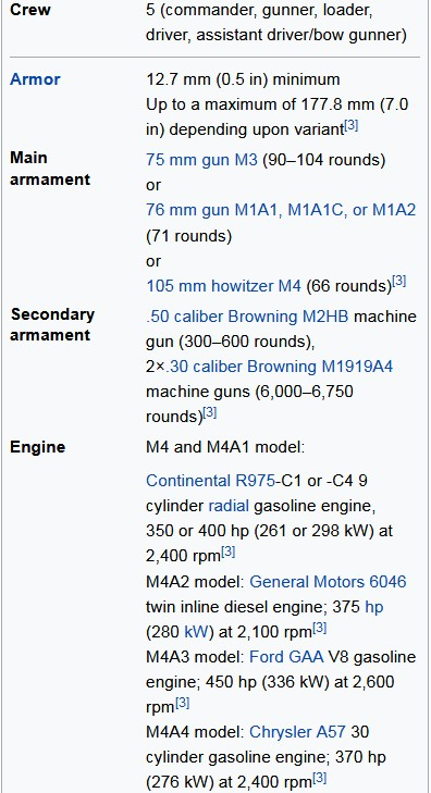 Tank M4 Sherman Technical Specifications